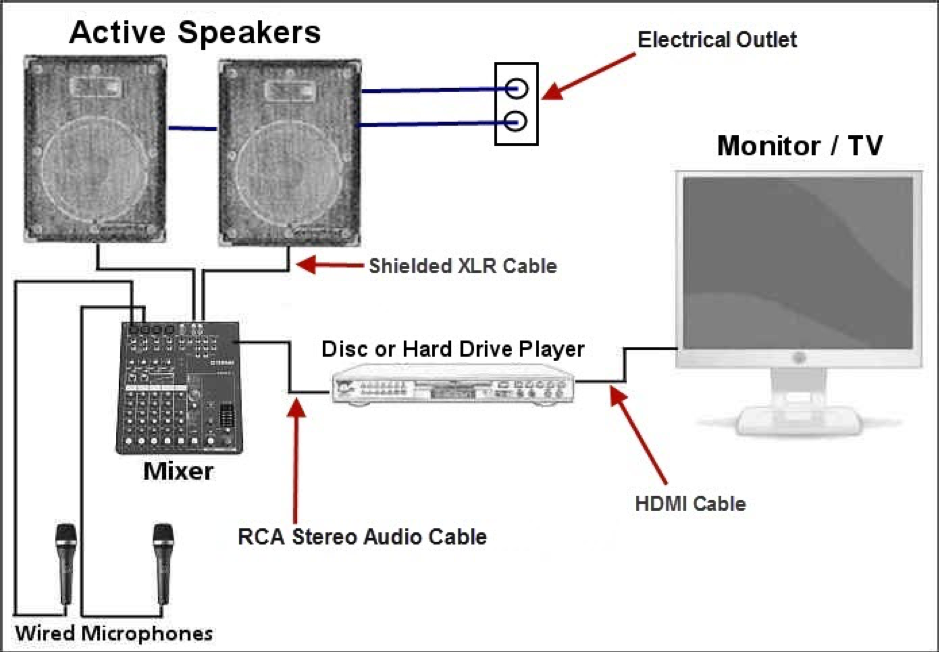 How To Setup A Karaoke System With Home Theater Audio