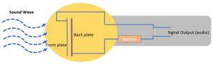 condenser microphone internal structure