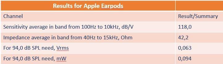 Apple earpod ohm value