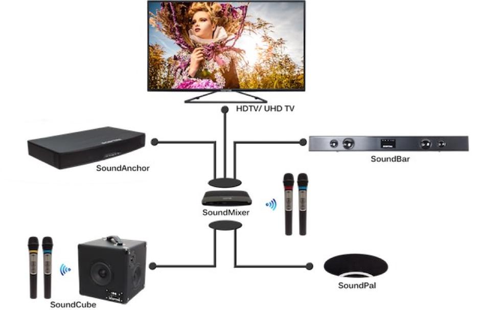 How to setup a karaoke system with home theatre_audiowavegeek_6
