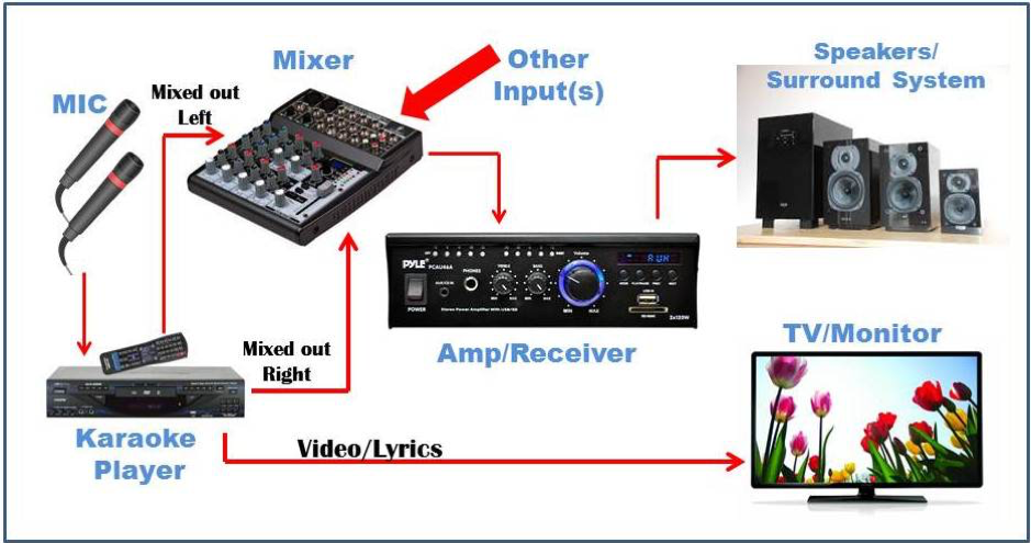 How to setup a karaoke system with home theater (Updated 2020)