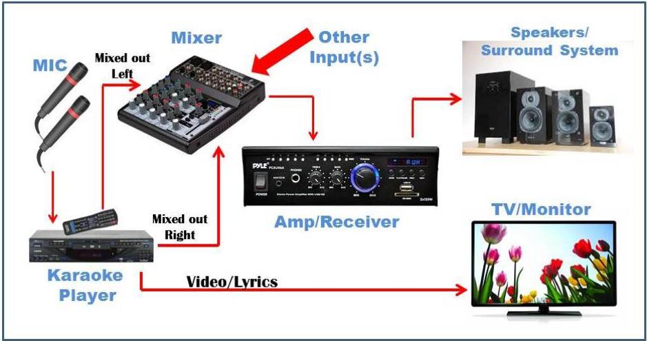 How to setup a karaoke system with home theatre_audiowavegeek_9